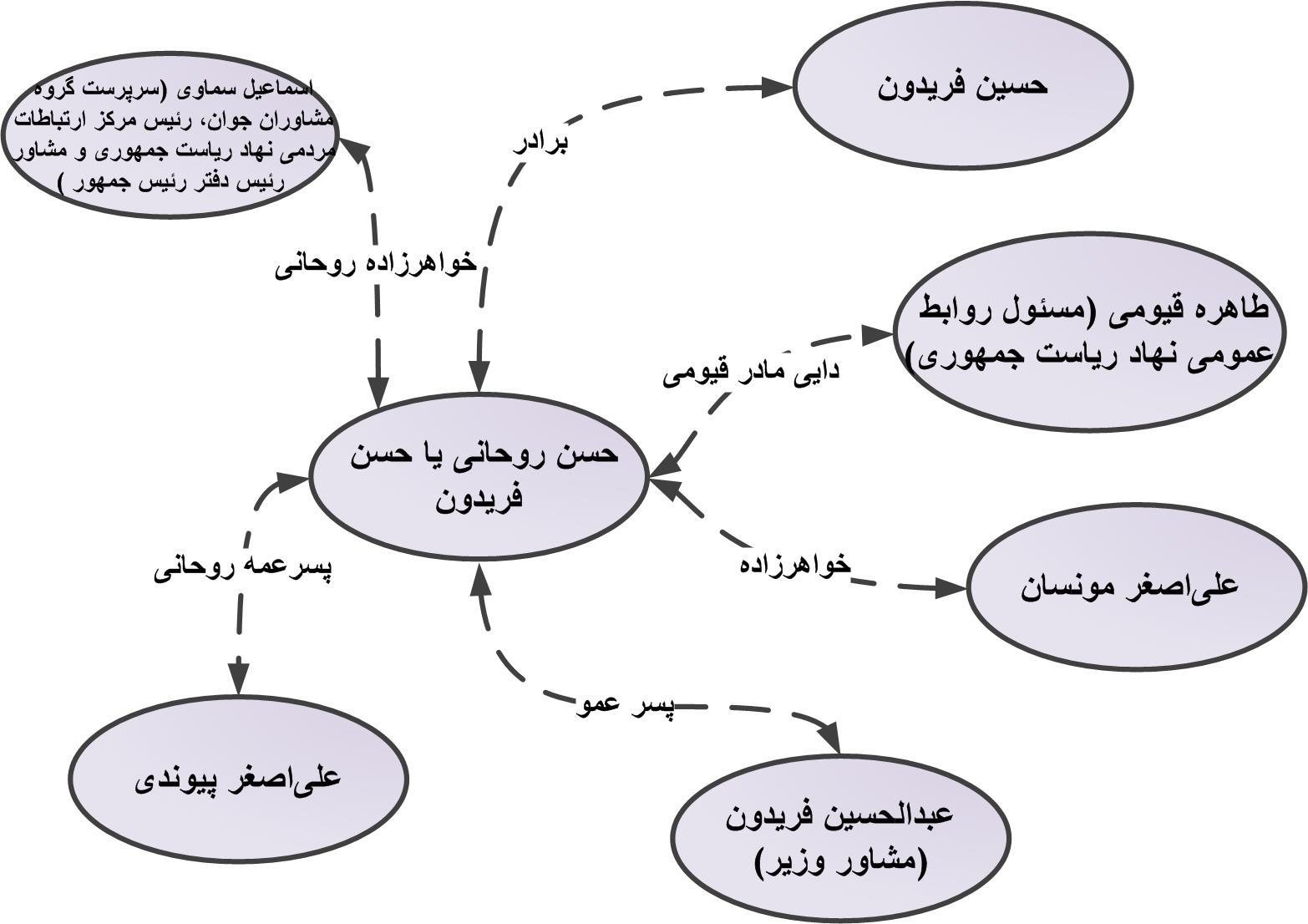خانواده روحانی در پستهای دولتی