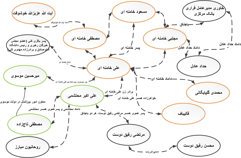 خانواده علی خامنهای