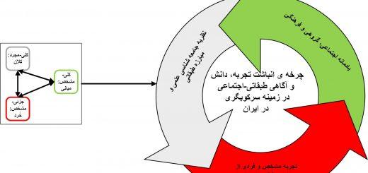 شکل 3 چرخه ی انباشت تجربه، دانش و آگاهی طبقاتی-اجتماعی در زمینه سرکوبگری در ایران