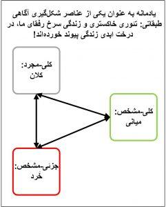 شکل 2 رابطه یادمانه با آگاهی طبقاتی