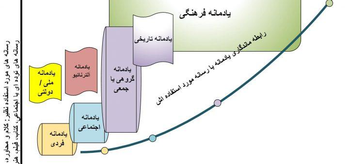 شکل 1 رابطه ماندگاری یادمانه با رسانه مورد استفاده اش
