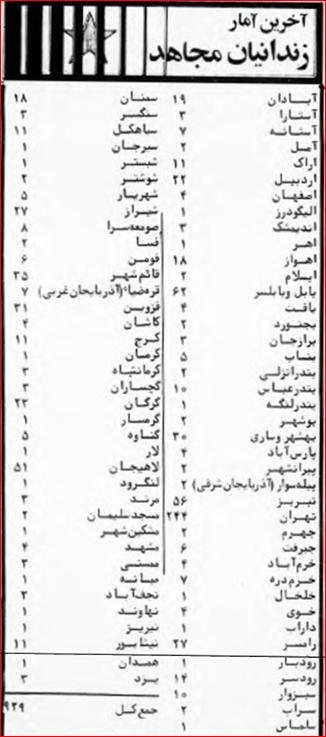 ـ ۸ آمار زندانیان مجاهد در فروردین ۱۳۶۰: مجاهد، ارگان سازمان مجاهدین خلق ایران ، ۲۰ فروردین ۱۳۶۰