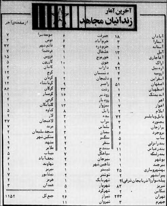 ـ 7 ـ  آمار زندانیان مجاهد تا ۱۰ اردیبهشت ۱۳۶۰، منتشره در مجاهد شماره ۱۱۸